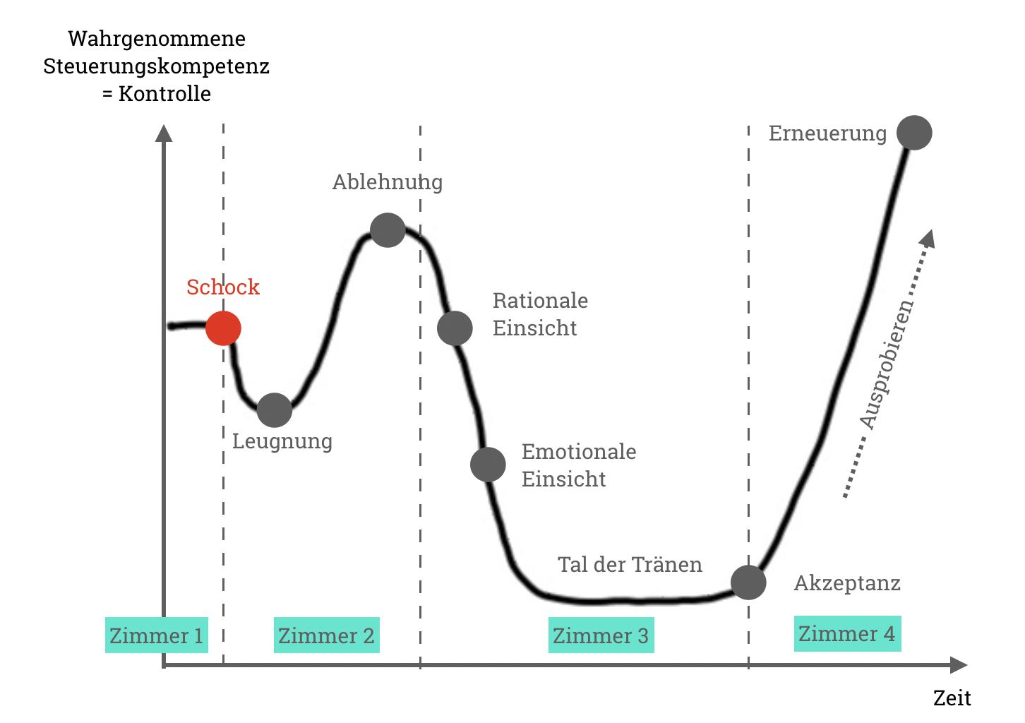 Die vier Zimmer der Veränderung als Ableitung aus der Change-Kurve von Kübler Ross.