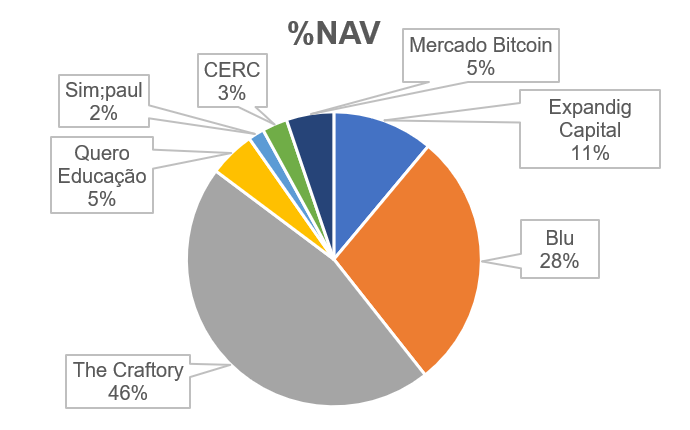 NAV Empresas G2D Investimentos.