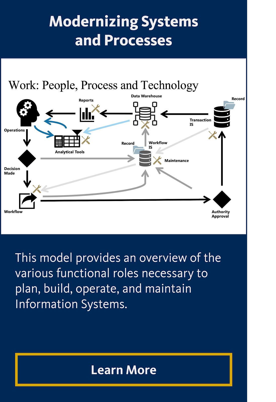 Modernizing Systems and Processes