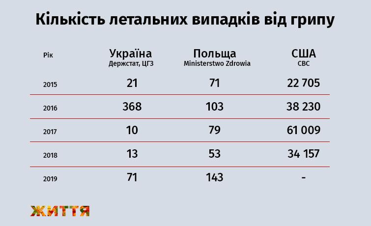Число летальных случаев от гриппа в Украине, Польше и США