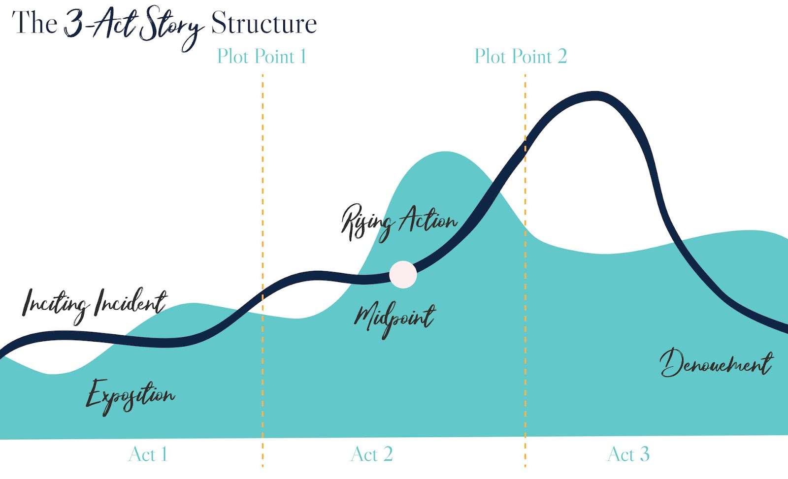 A roller coaster-like graph of the ups and downs in a 3-Act story plot structure.