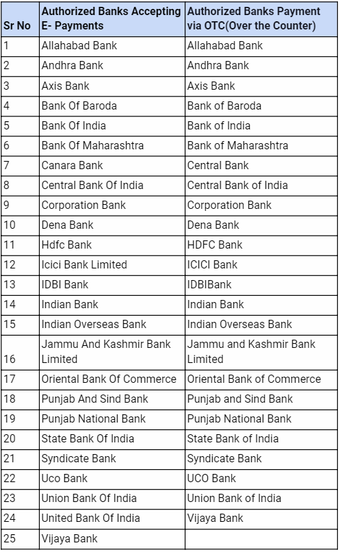 Authorized Banks to Make Payment