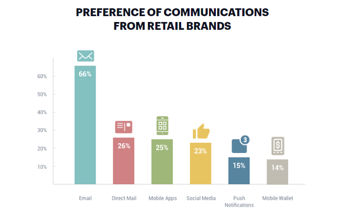 While research does show that most people prefer to communicate with brands through email, there are some who prefer other channels, like social media.