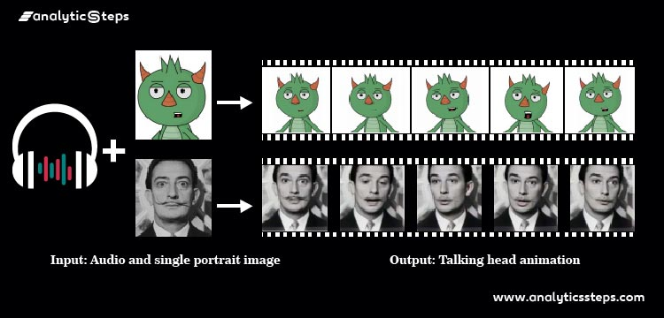 The image is showing a glimpse of the Yang Zhou experiment that presents the generating of talking-head animation after getting the input of an audio clip and a single image.
