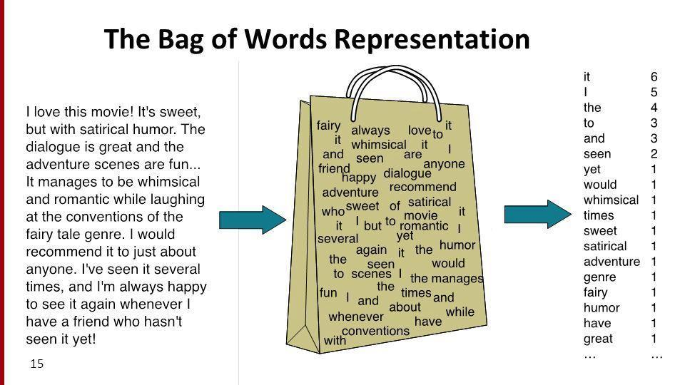 Comparison of word bag model BoW and word set model SoW ...
