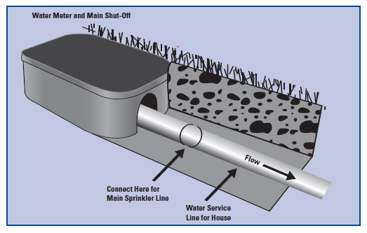 Back Flow Pipe : How to connect main line backflow prevention and pipe