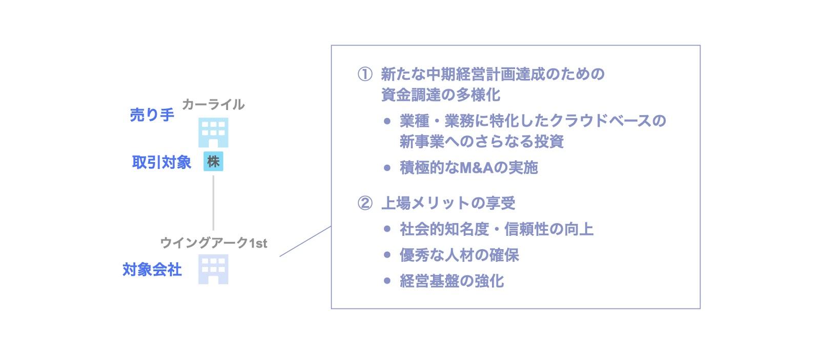 投資事例:カーライルによるウイングアーク1stのExitの第二段階(2021年のExit時)の背景・目的