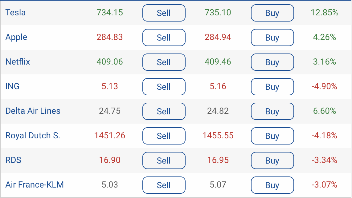 Some popular shares on plus500