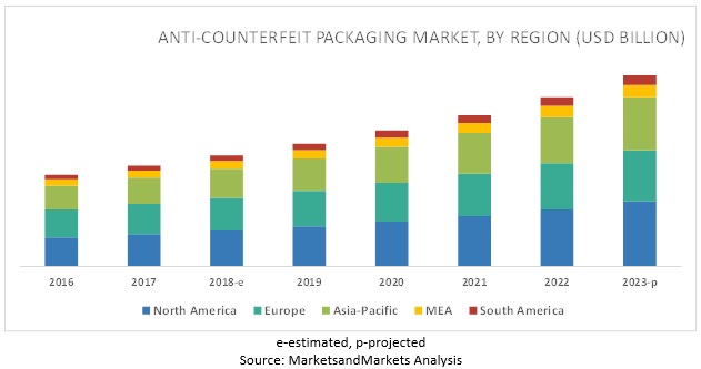 anti-counterfeit-packaging-advanced-technologies-and-global-market10.jpg