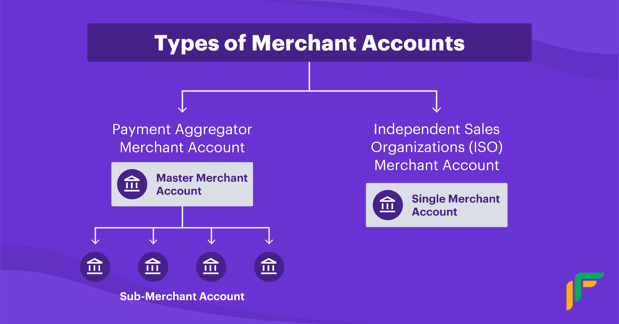 payments systems for eCommerce: types of merchant account