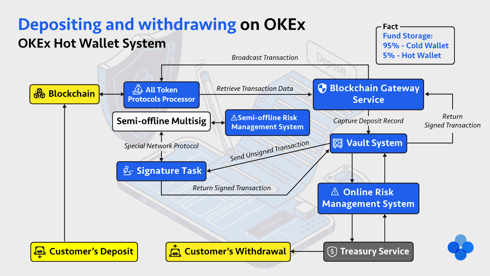 OKEx's hot wallet system