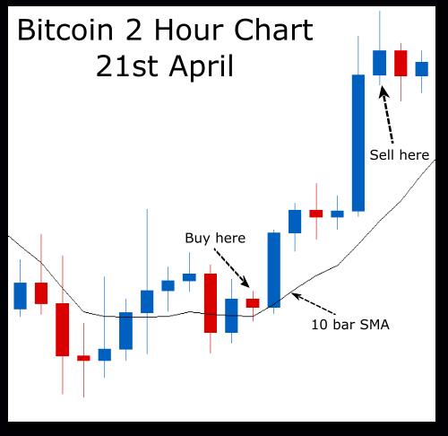 bitcoin day trading szoftver