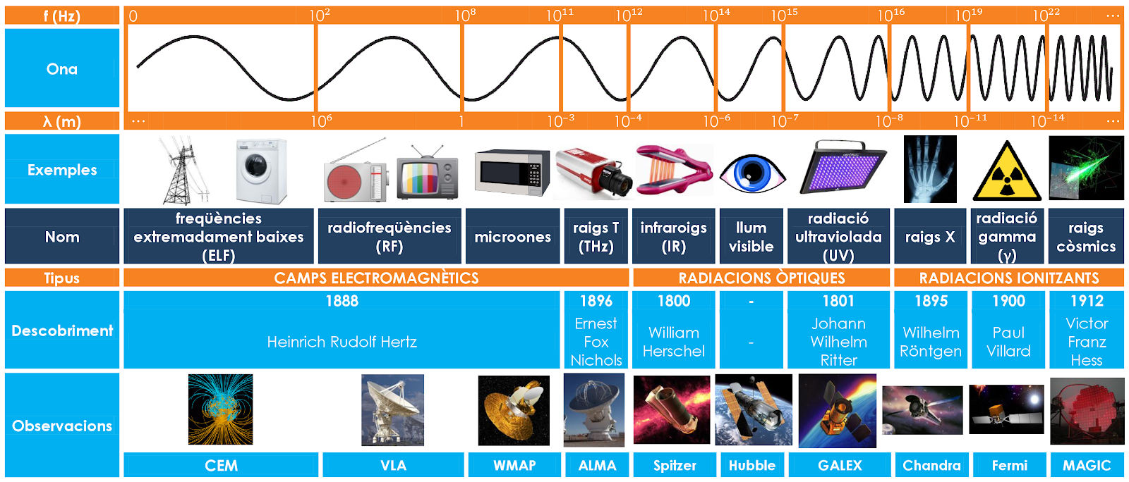 Espectre_electromagnètic_COMPLET_en_català.png