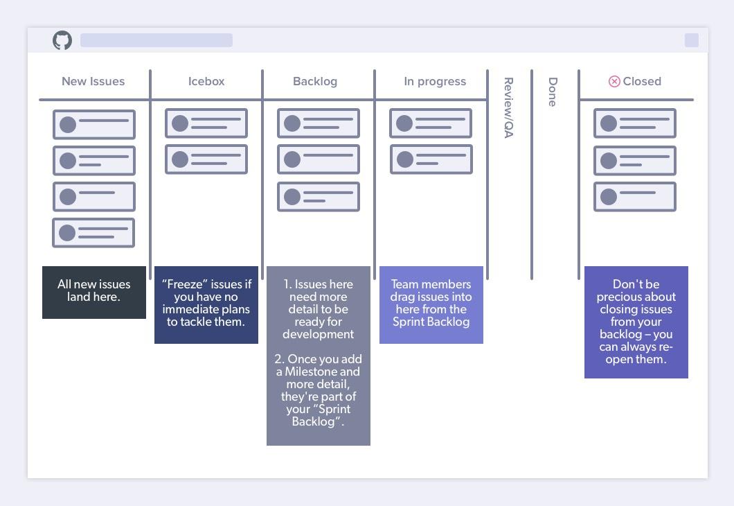 a representation of ZenHub's product backlog process