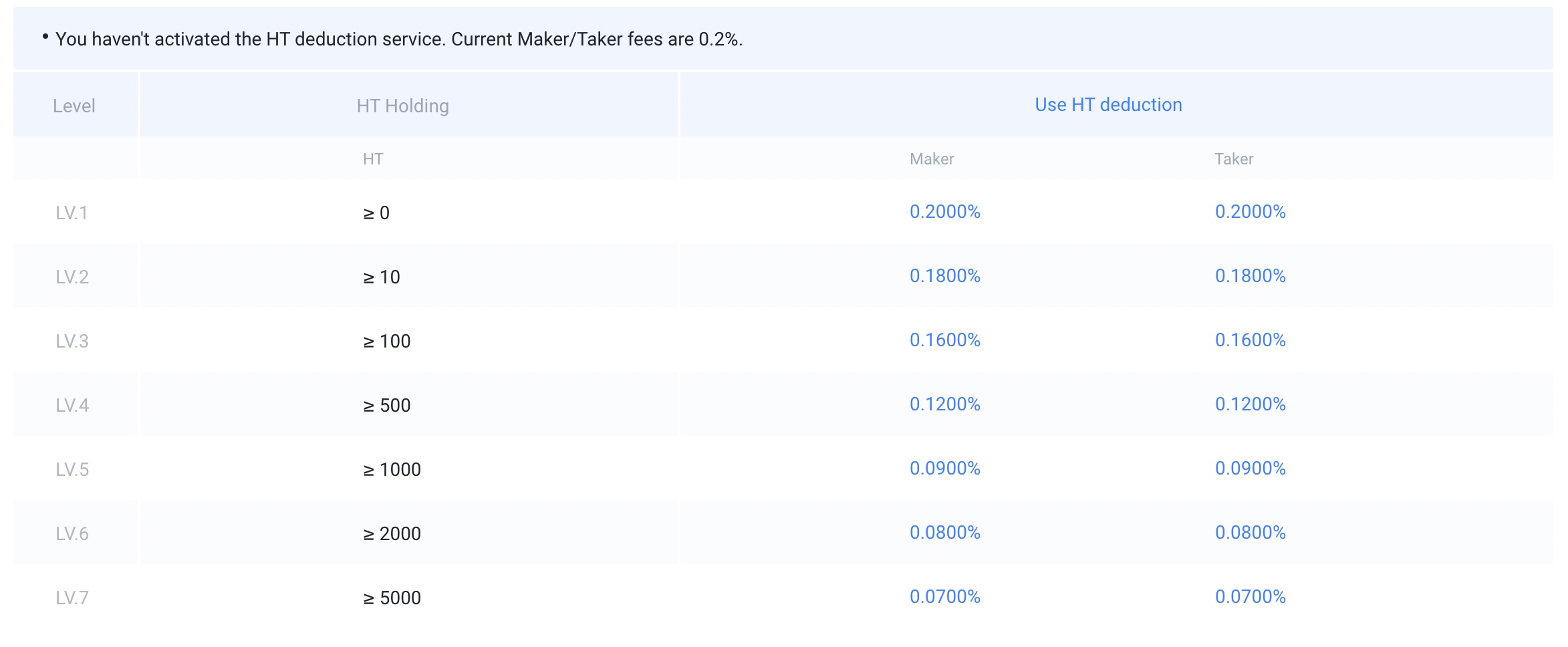 Spot trading fees on Huobi Global