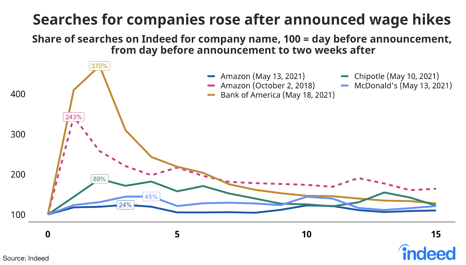 """Line graph titled """"Searches for companies rise after announced wage hikes."""""""