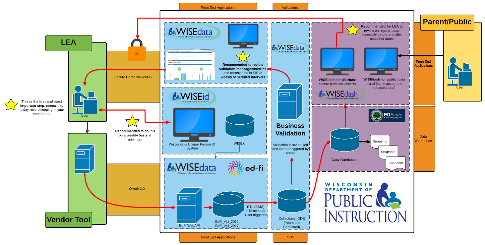 WISEdata data flow diagram