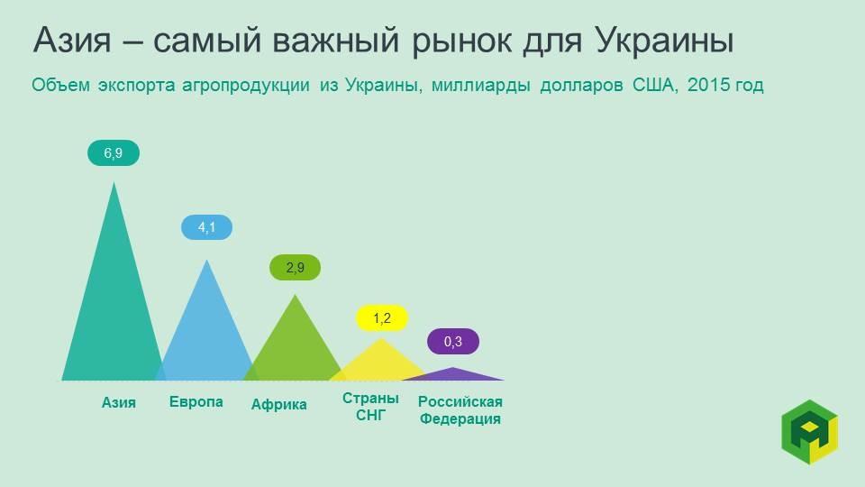 ukrainian agroexport by region