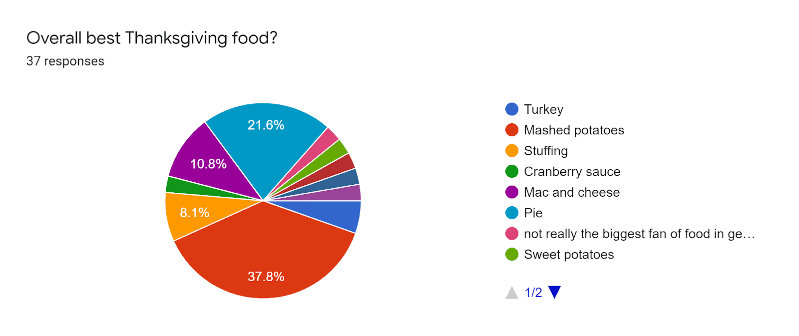 Forms response chart. Question title: Overall best Thanksgiving food?. Number of responses: 37 responses.