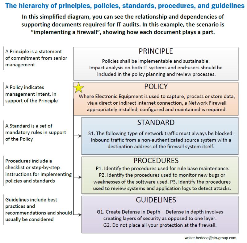 Policies Standards Guidelines ProceduresProcesses - mandegar info