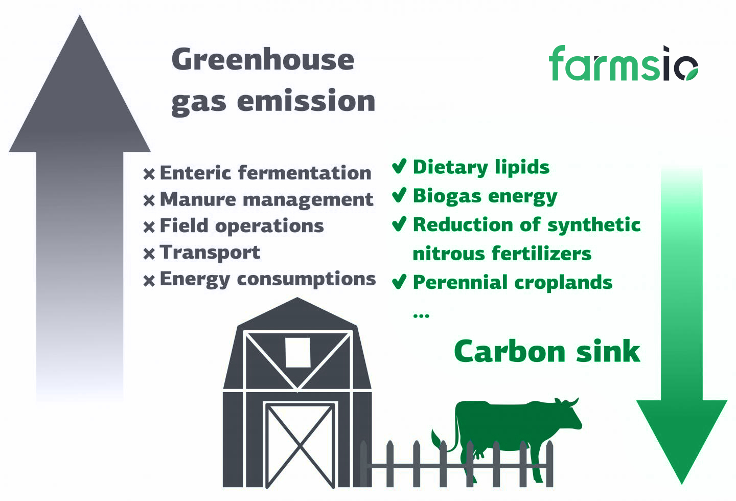 Reduce GHC to Combat Climate Changes - farmsio
