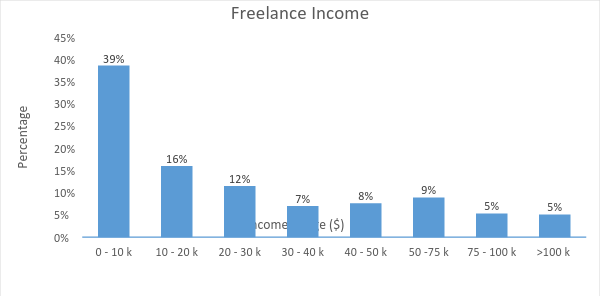Freelance Income