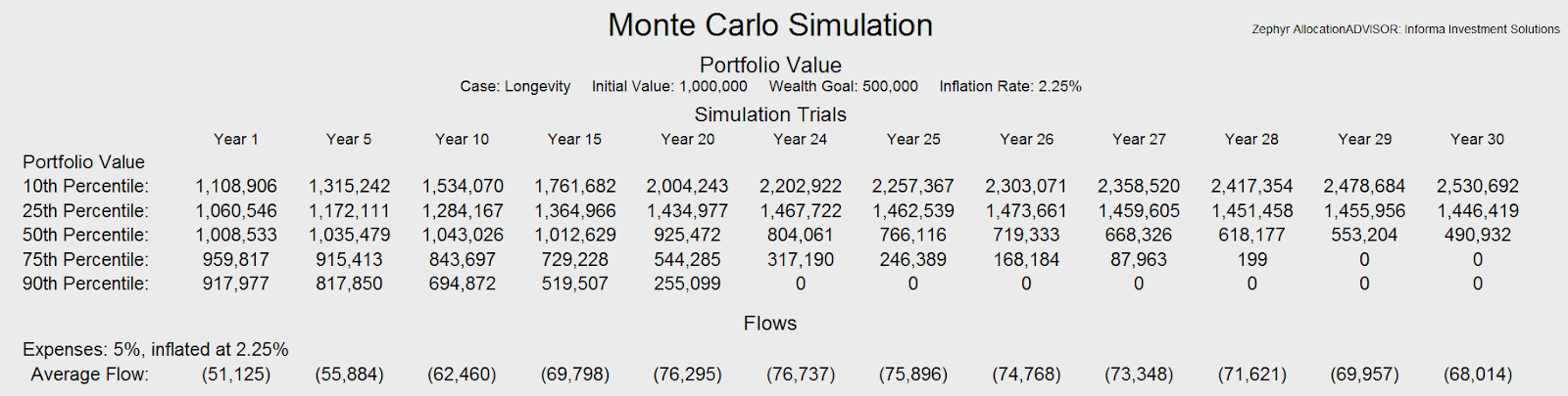 Figure 2: Monte Carlo simulation, 5% withdrawal rate. Figure 1 - Portfolio allocations: Enhanced 40/60. Source: Informa Investment Solutions