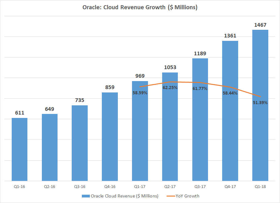 Market Hits Oracle Over Soft Revenue Growth Expectation Nasdaq