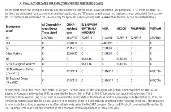 The final action dates for employment-based preference class visa bulletin.