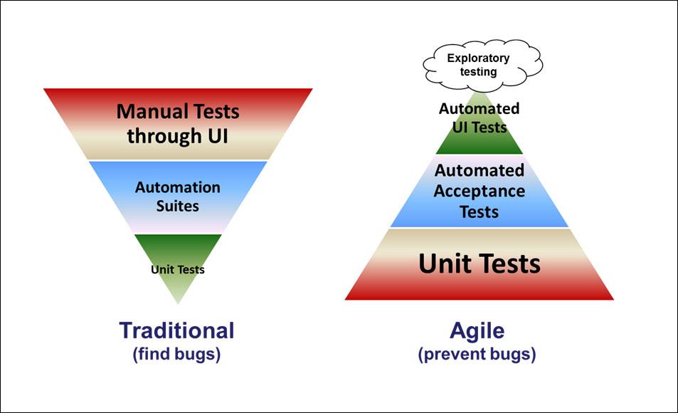 AgileTestingPyramid2.jpg