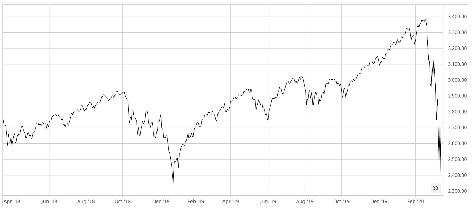 3 Year graph of the S&P 500 between March 2018 and March 2020