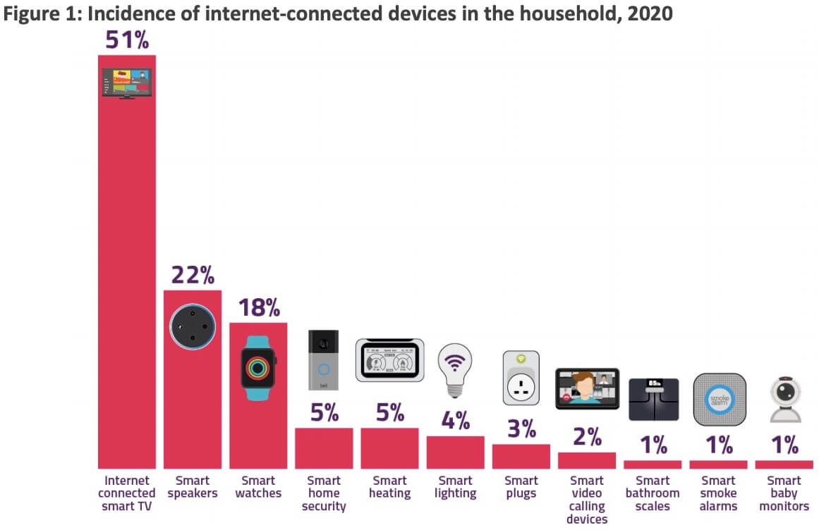 Mobile marketing statistics compilation: Household connected devices