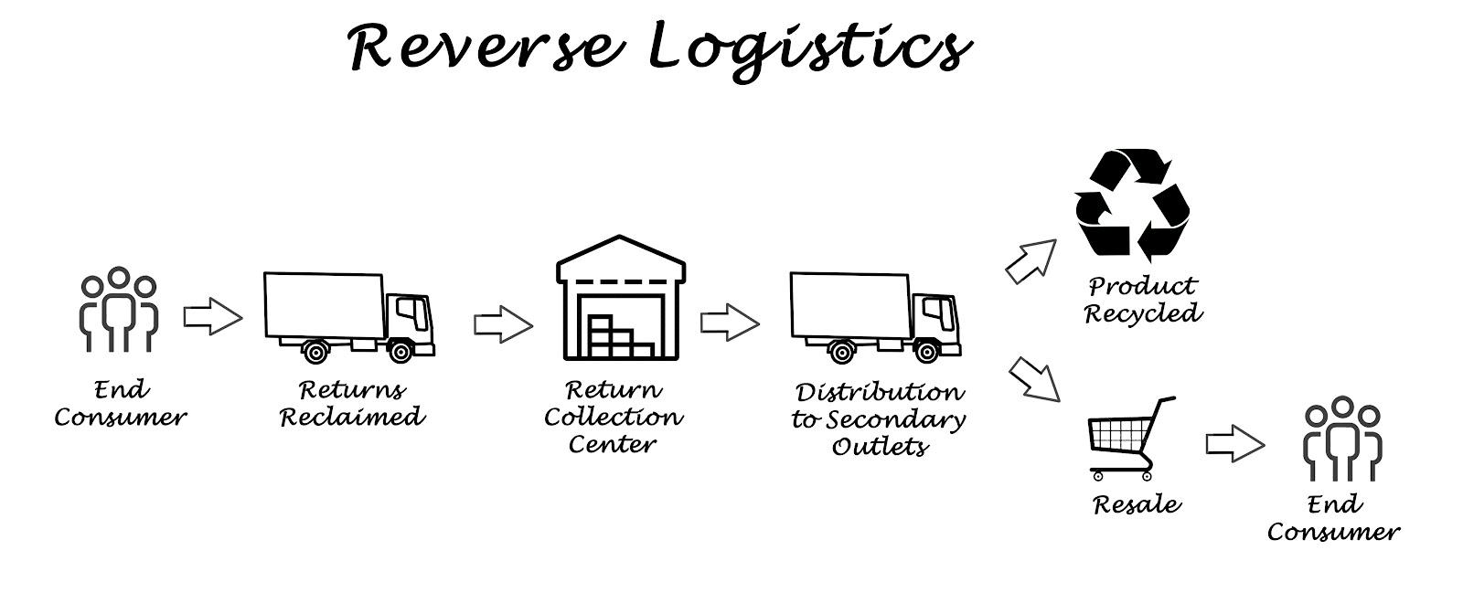 reverse logistics in pharma industry