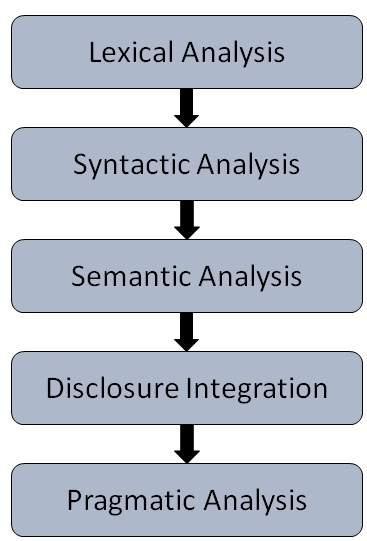 Natural Language Process