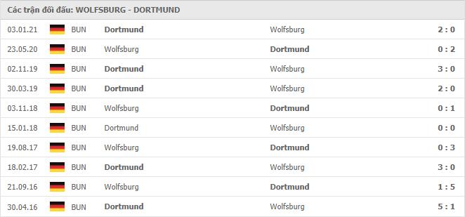 10 cuộc đối đầu gần nhất giữa Wolfsburg vs Borussia Dortmund