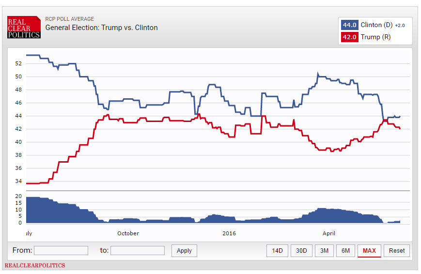 2016 US Presidential Election: Updated Odds, Predictions & Picks ...