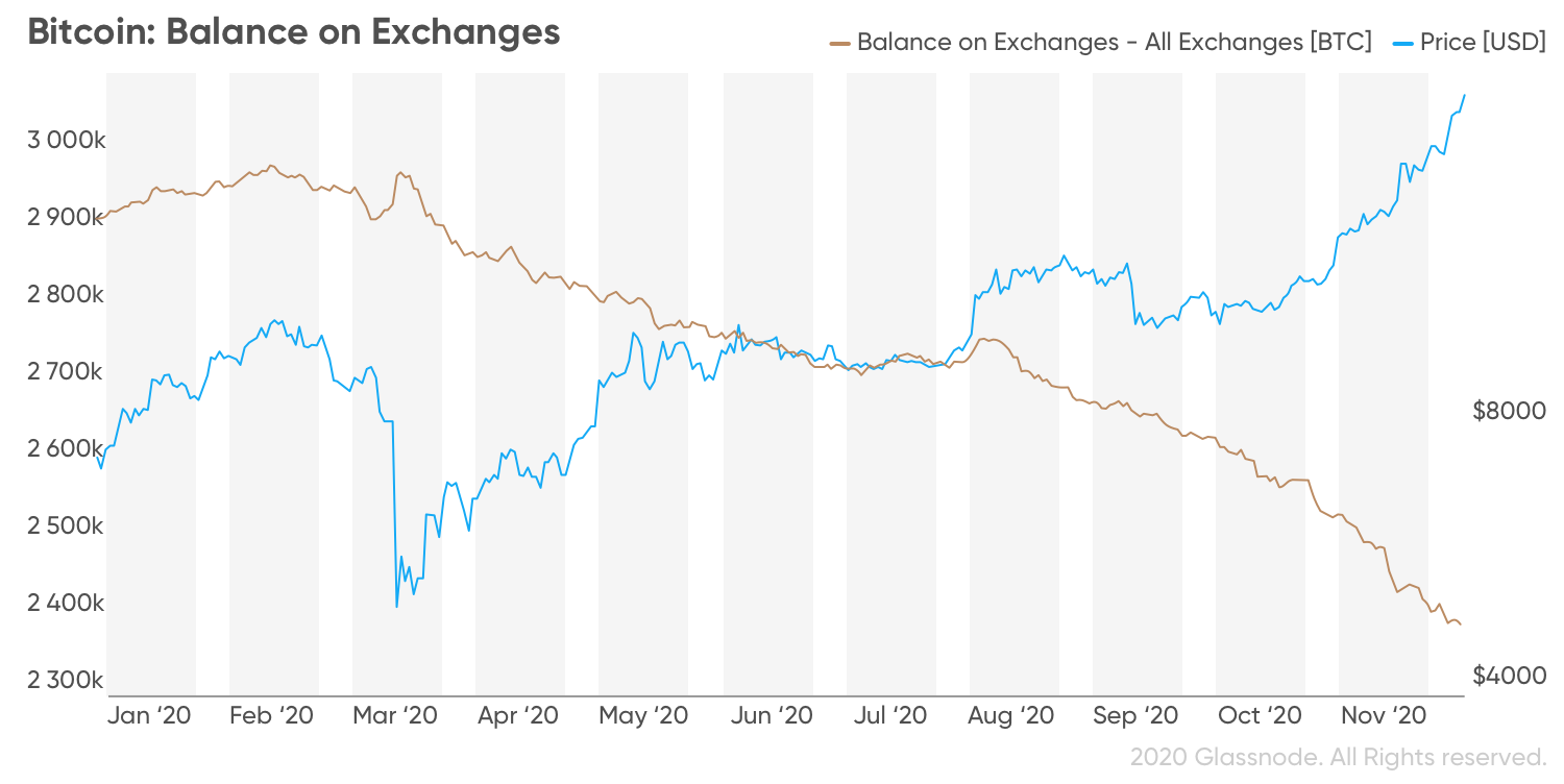 Bitcoin value on exchanges