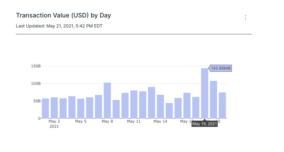 Volatility graph