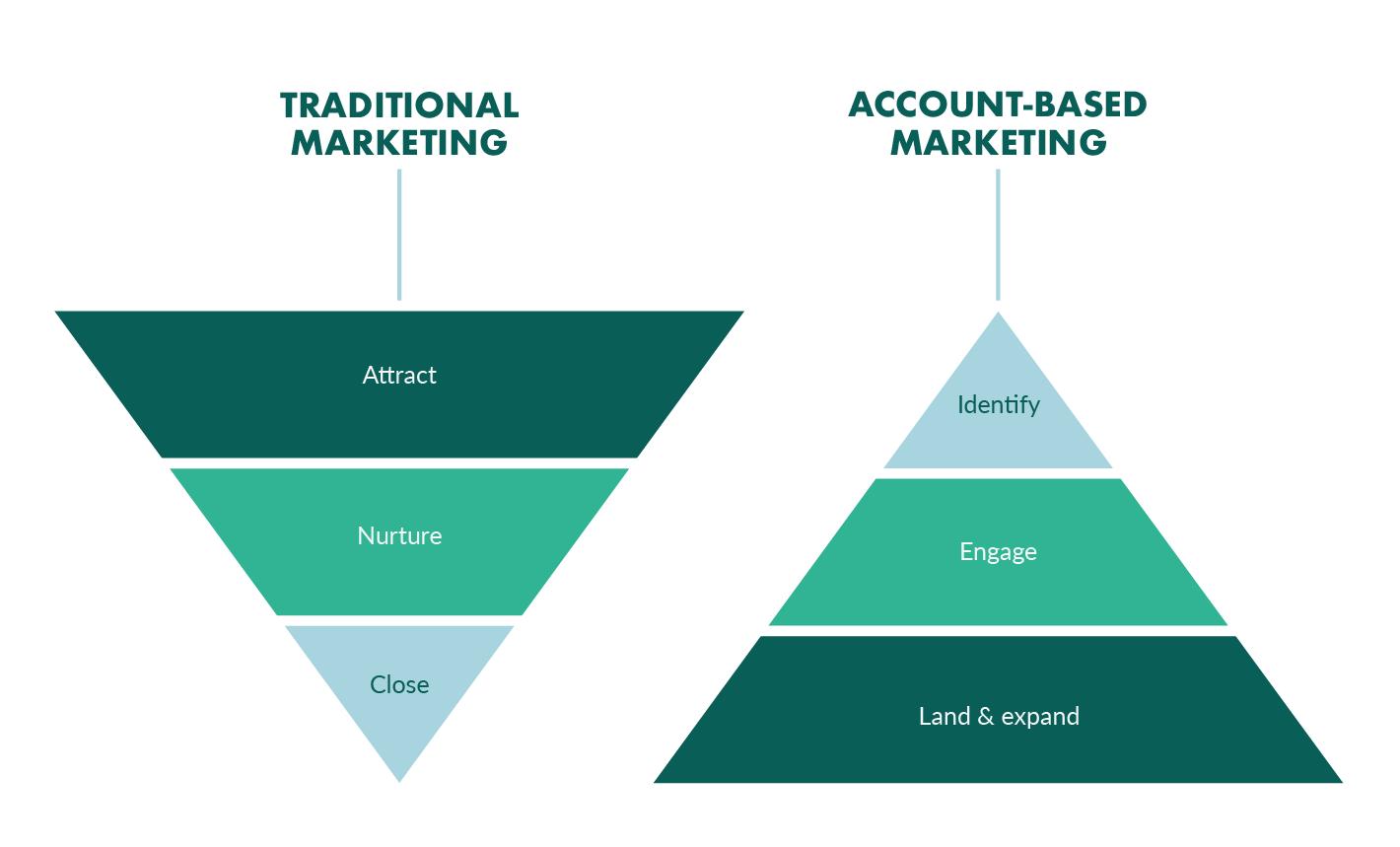 traditional marketing vs account based marketing