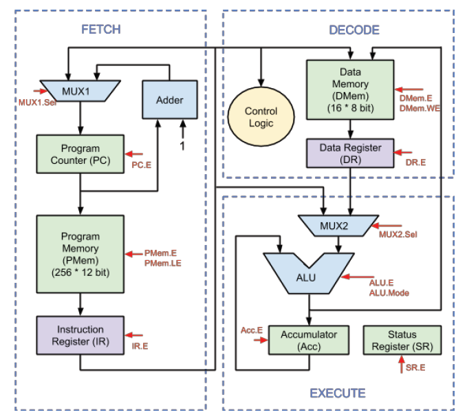 Verilog Code For Microcontroller  Part