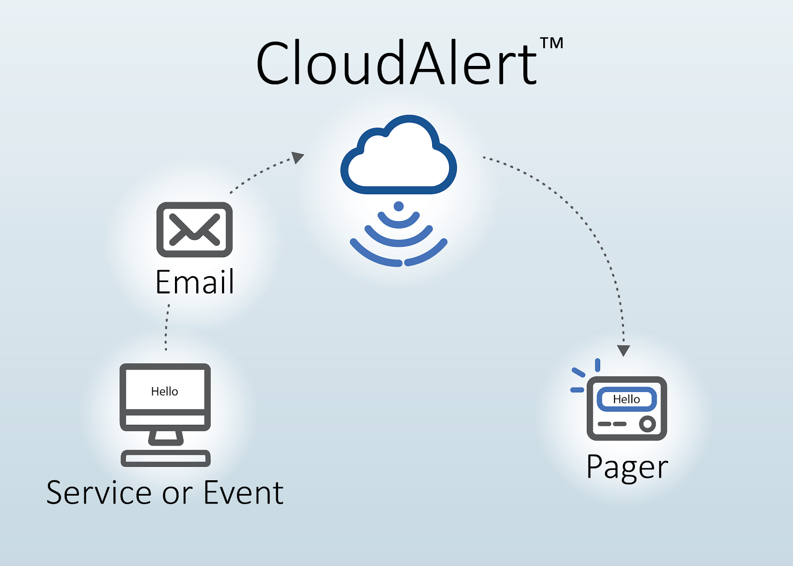 Cloud Alert For IStation