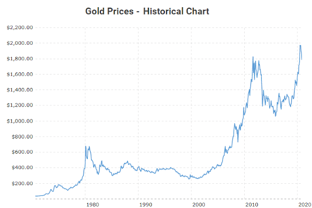 graphique historique de l'or depuis 1980
