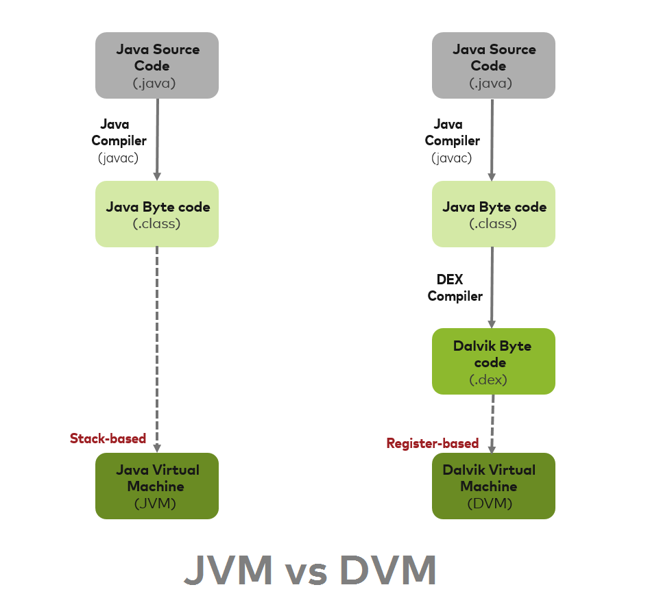 A closer look at Android Runtime: DVM vs ART