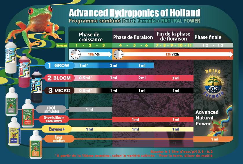 Стартовый комплект для выращивания Advanced Hydroponics Box