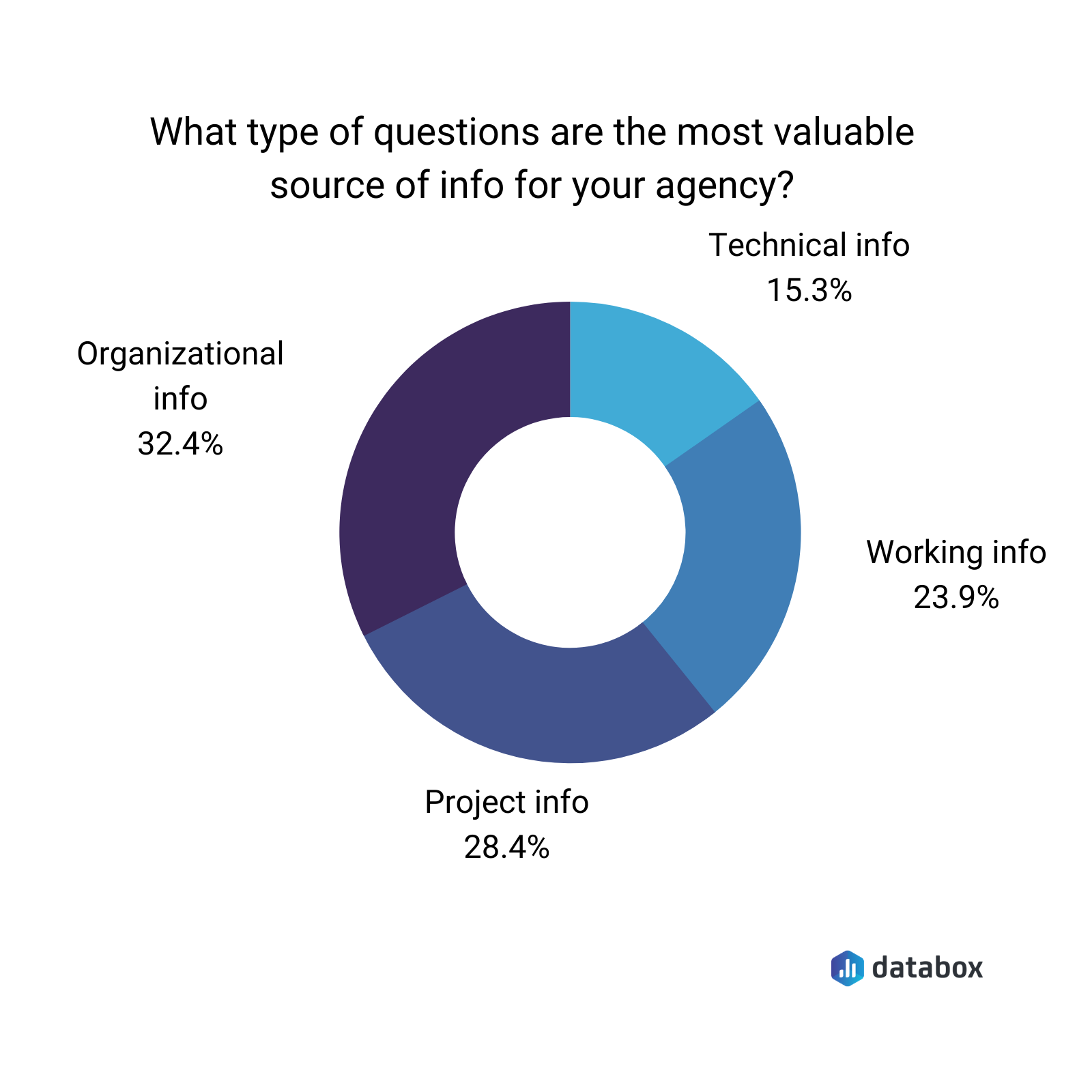 what type of questions are the most valuable source of info for your agency?