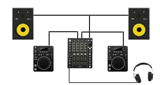 CONFIGURATION DJ POUR LES DÉBUTANTS