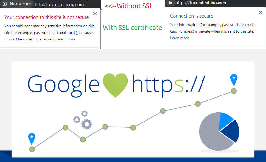 SSL Certificate and SEO