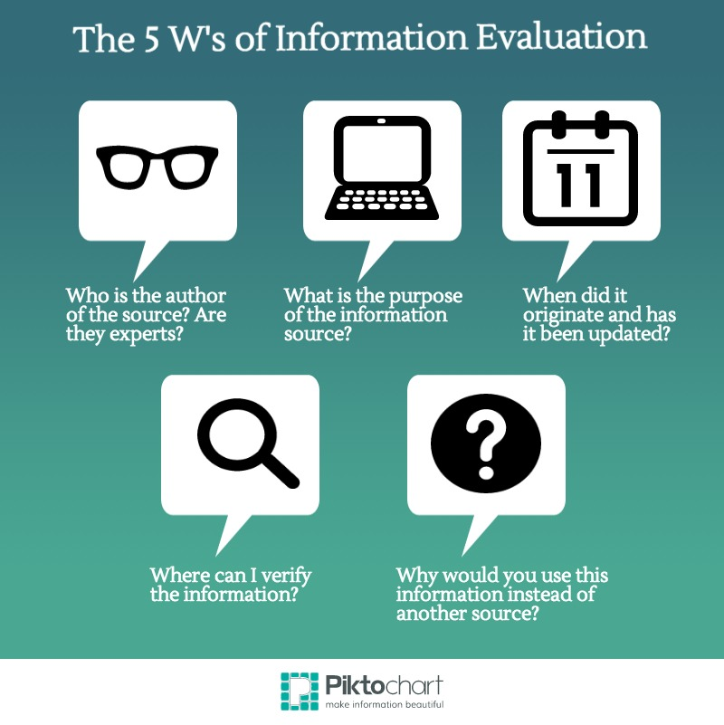 5 W's of Information Evaluation: Who? What? When? Where? Why?