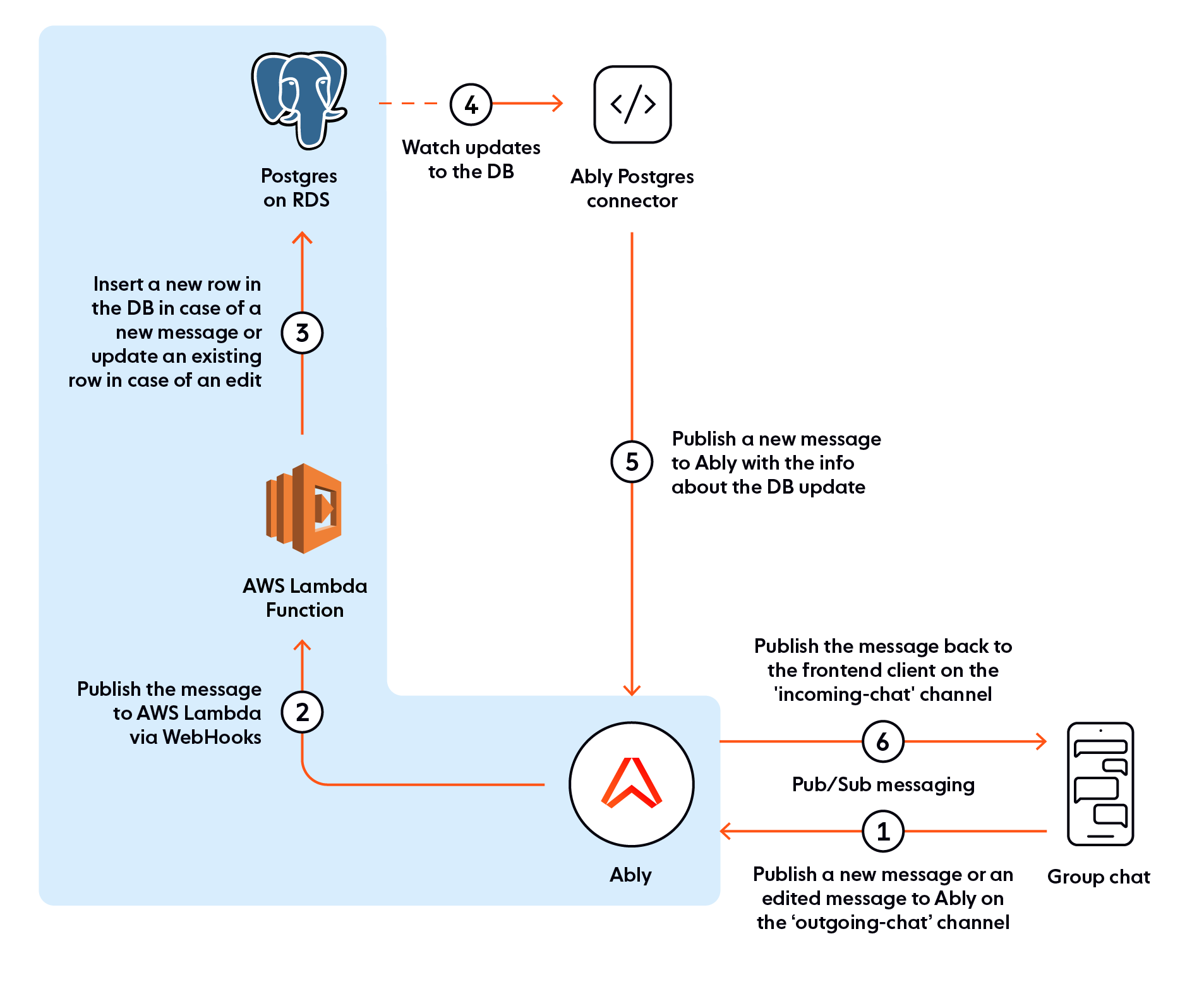 The PostgresDB setup of the editable chat app, including AWS Lambda Function
