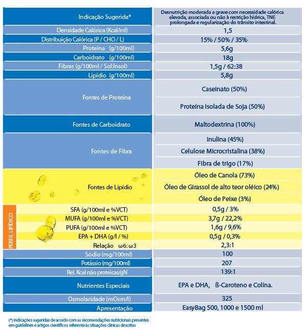 Tabela Nutricional Fresubin